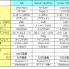 8インチ タブレット Chuwi Hi8 レビュー ~ スペック・外観編