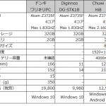Windows 10 搭載のワリキリPC、そのコスパを比較検討してみた