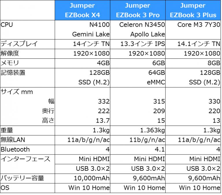 Jumper EZBook X4 スペック